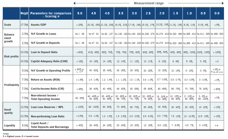 the asian banker strongest banks by balance sheet the asian banker