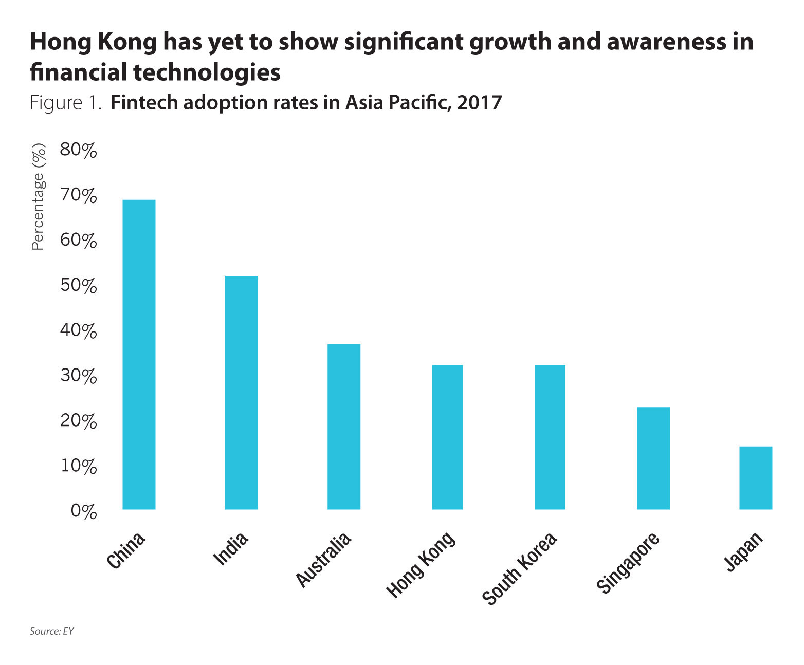 Fintech gives hong kong banks a head start in race to innovate with subdued global demand has meant that domestic banks have struggled in recent years in the retail banking sector banks like standard chartered bank falaconquin