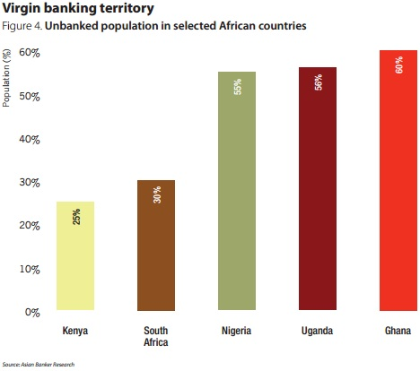 East and West African banks close gap with regional industry