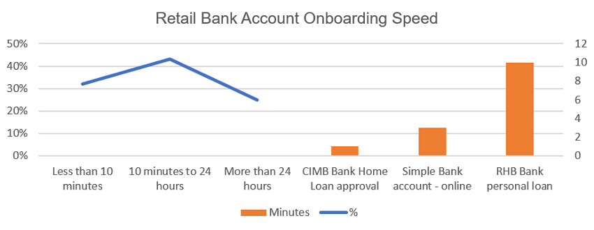 Figure 2 Best practice for account opening is less than 10 minutes