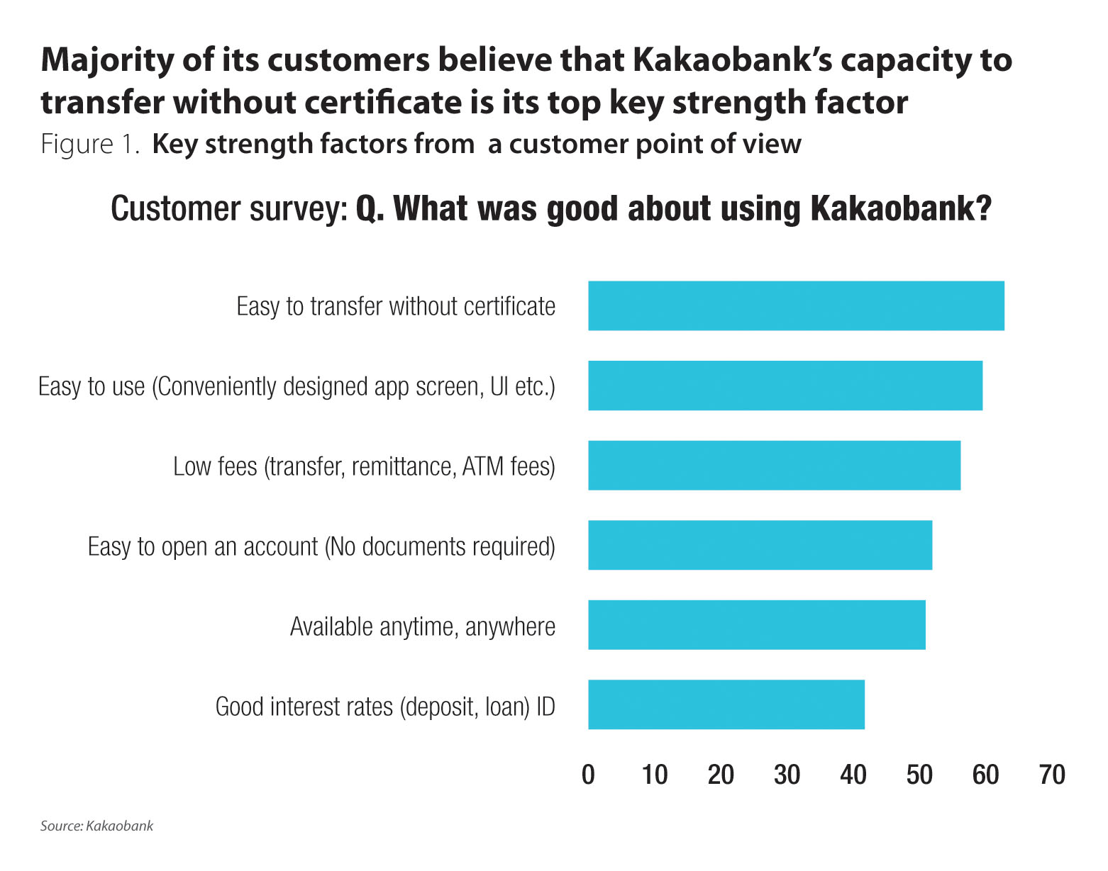 Innovation And A Strong Organisation Key To Kakaobanks Success Wiring Money South Korea Chosen For Their Core Digital Online Capabilities Leading Position In Markets Figure 2 Investment Holdings Kih Known Its