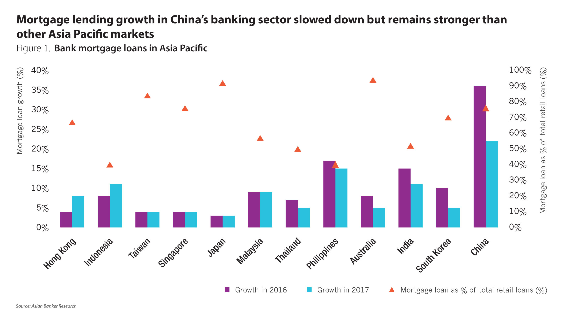 Mortgages in China and Hong Kong to witness moderate growth