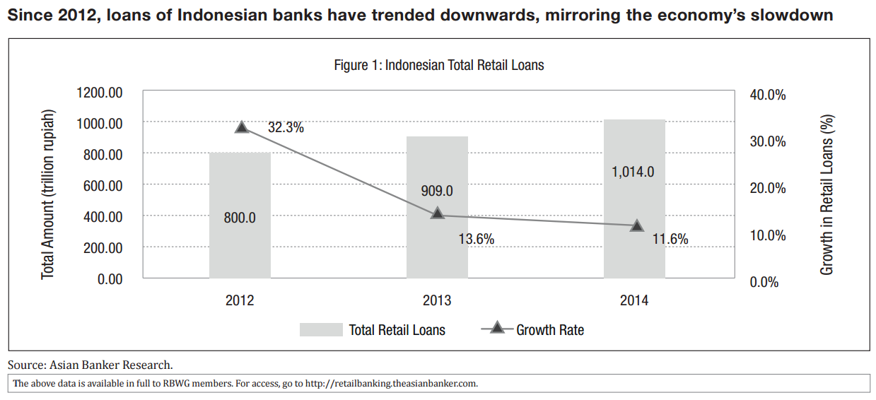 Indonesia Bank Central Asia And Bank Mandiri Spurring Retail Loans And Exploring Digital Lending The Asian Banker
