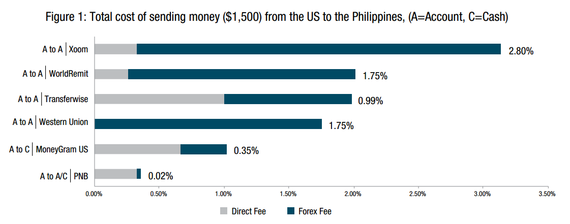 Will digital-only money transfer operators impact the global