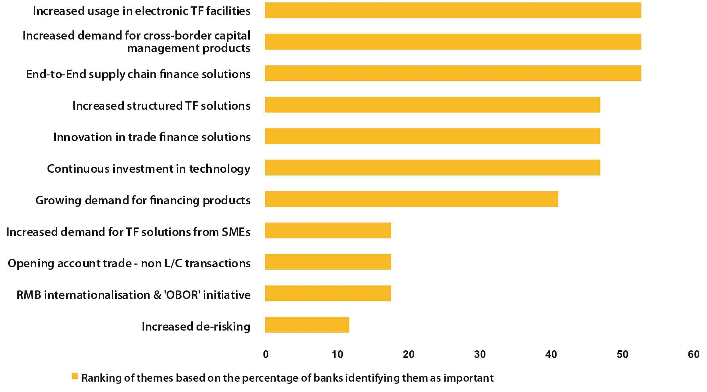 End-to-end and innovative supply chain finance dominates priority