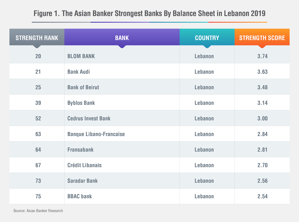 Blom Bank Is The Strongest Bank In Lebanon For 2019 The Asian Banker