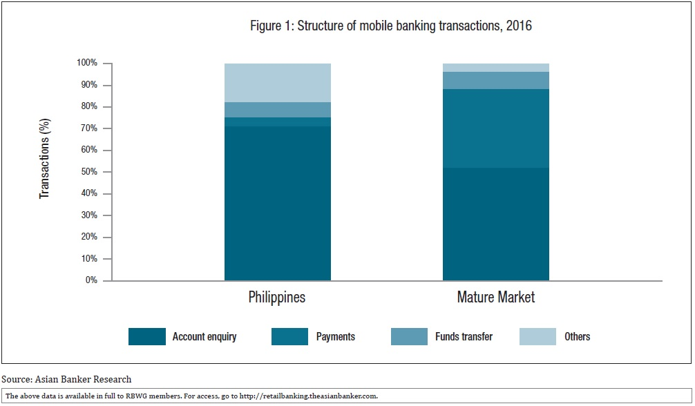 PayMaya serves the unbanked in the Philippines through the mobile