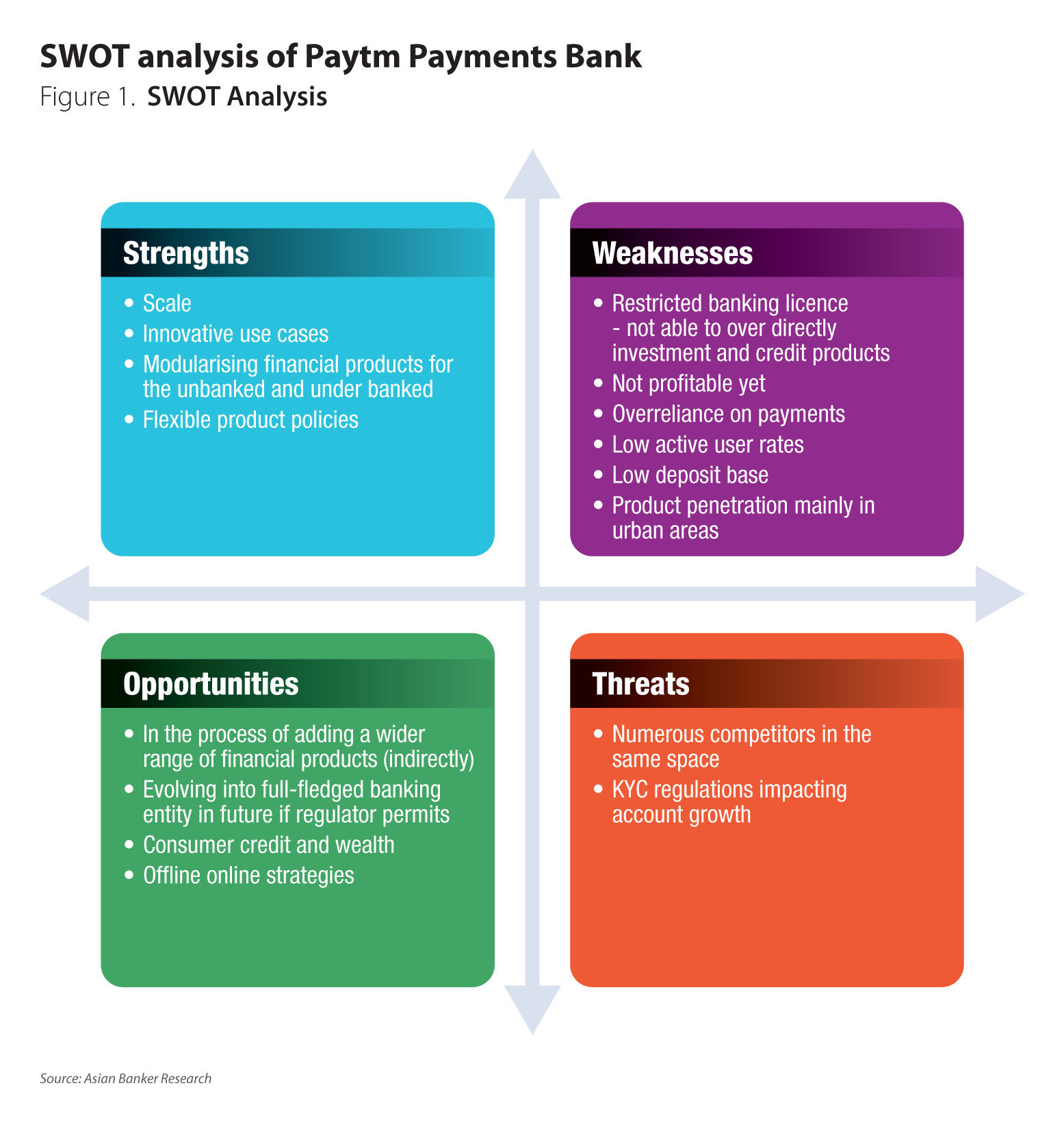Paytm Payments Bank's route to profitability - The Asian Banker