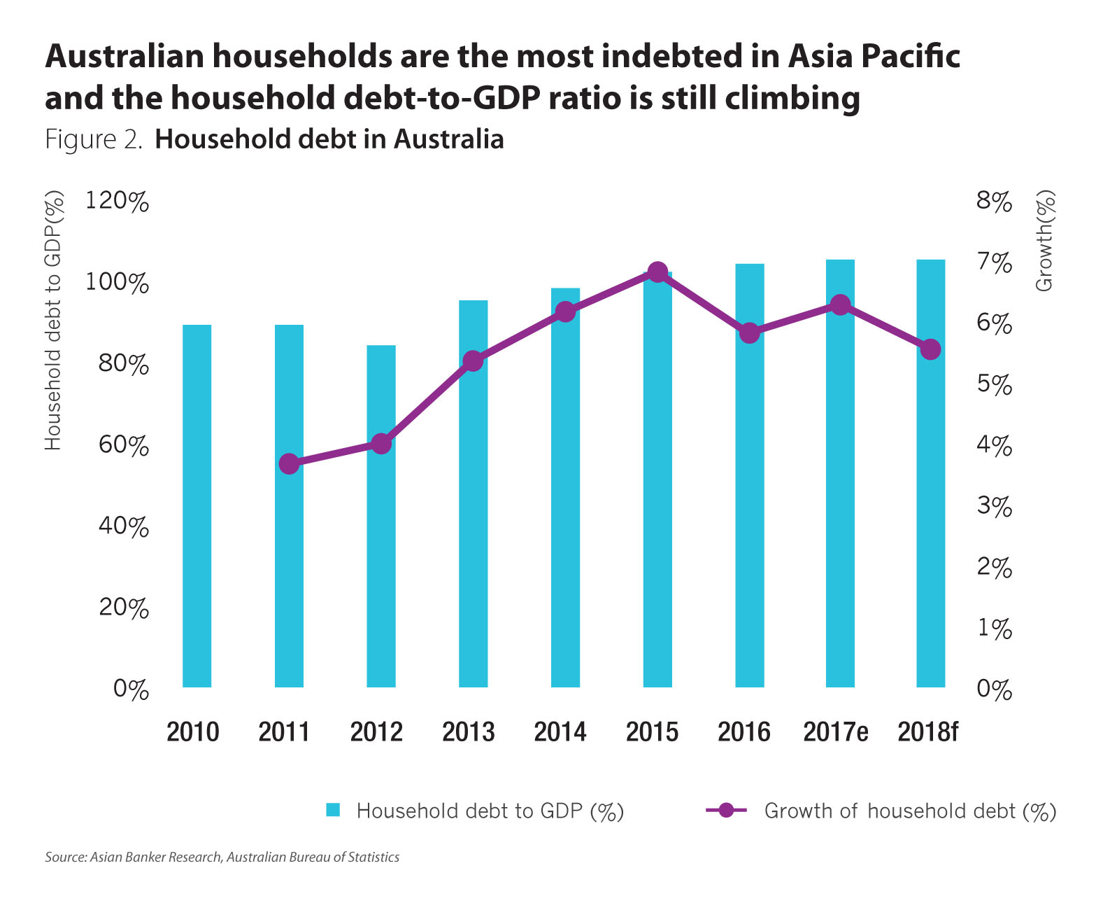 Heavy household debt burden poses risks in some Asia Pacific