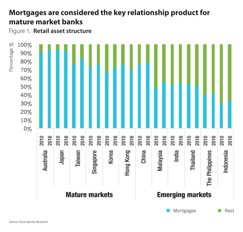 Opinion Maldives mortgage penetration remarkable, useful
