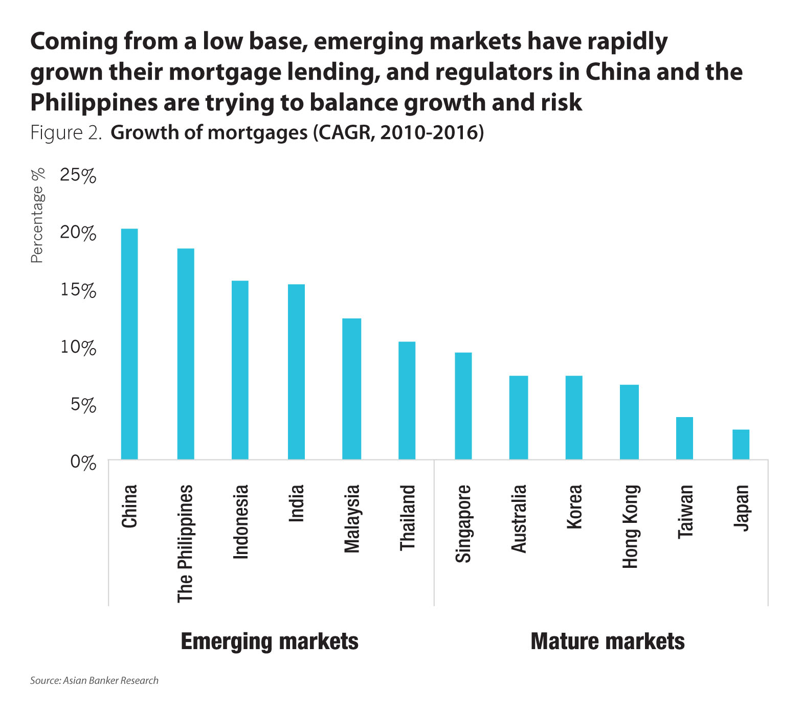 Retail banking asset structure differs widely by country in asia concerns over residential property markets nvjuhfo Choice Image
