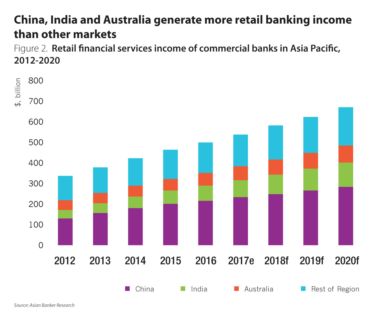 Income recovery for most retail financial services markets in asia share of retail banking income in gross income for the region while india and southeast asian countries are expected to take up a bigger proportion nvjuhfo Choice Image