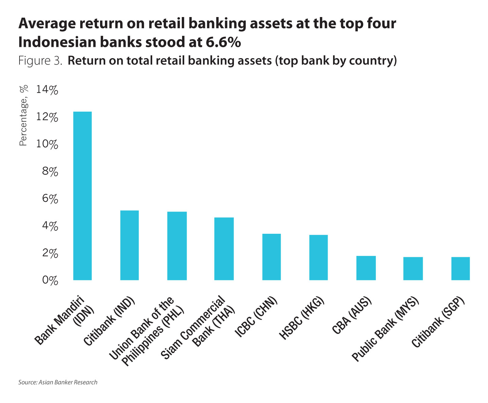 Income recovery for most retail financial services markets in asia overall asia pacific banks have increasingly relied on the contribution of their retail banking business in 2015 east west bank corporation in the nvjuhfo Choice Image