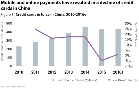 Credit card payment loses ground in more markets - The Asian