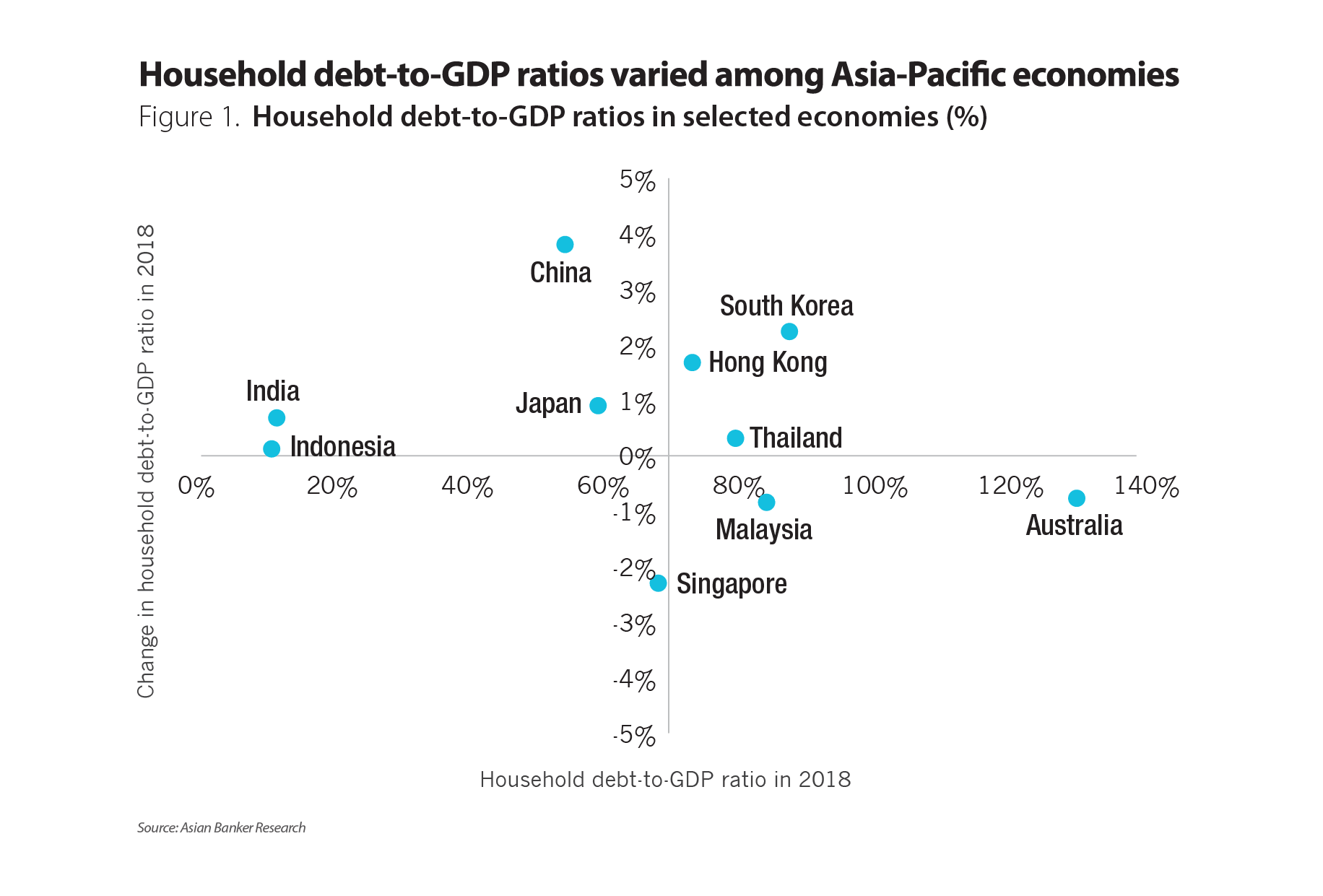 Household debt highest in Australia, while China sees