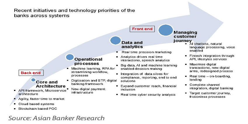 4 Patterns of disruption are forcing banks to rapidly adopt new technology enabled models (1)