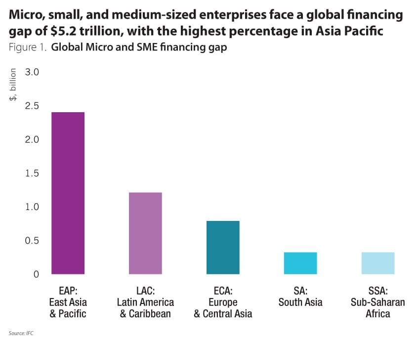 Banks Forced To Get Better In Servicing Their Sme Customers The Asian Banker