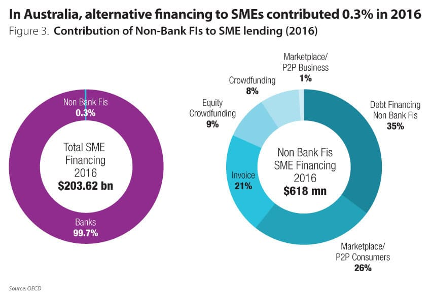 Banks forced to get better in servicing their SME customers